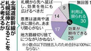 札幌延伸でも毎年40億円赤字予定の北海道新幹線