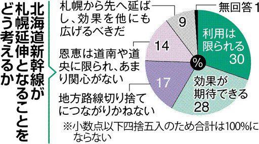 札幌延伸でも毎年40億円赤字予定の北海道新幹線、いまから何とかならないの?